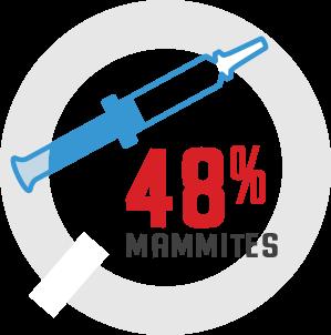 48% mastitis