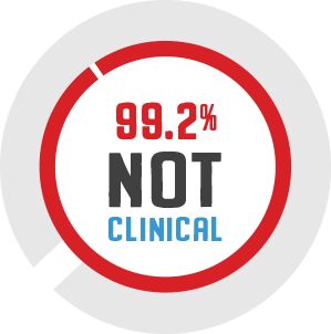 99.2% Not Clinical