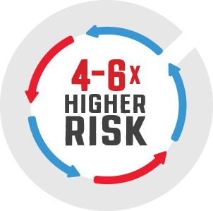 4-6X higher risk